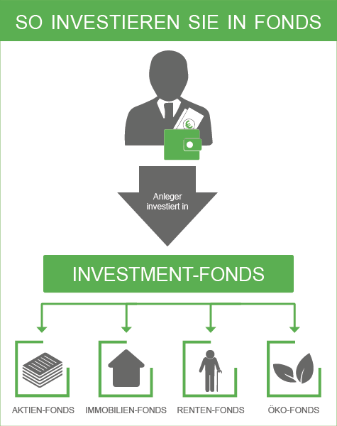So funktionieren Fonds